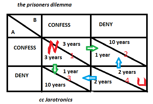 payoff matrix for the Prisoner's dilemma