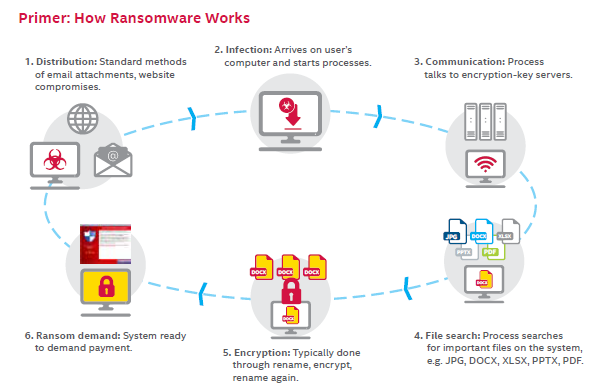life cycle of a ransomware