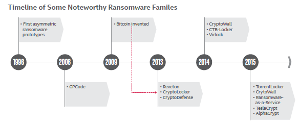 the ransomware timeline