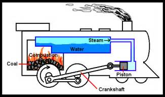 steam engine operational principles